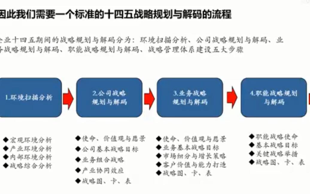 战略规划与解码第一集
